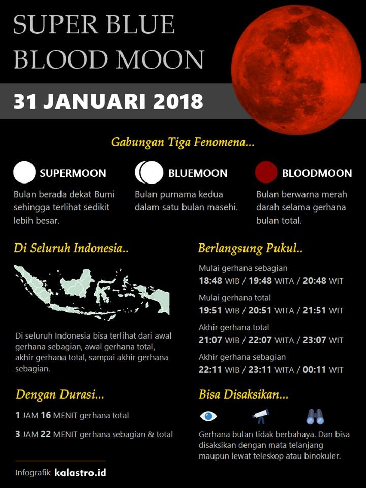 "Fenomena Langka ""Super Blue Blood Moon"", Waspadai ""Air Pasang Tinggi"""