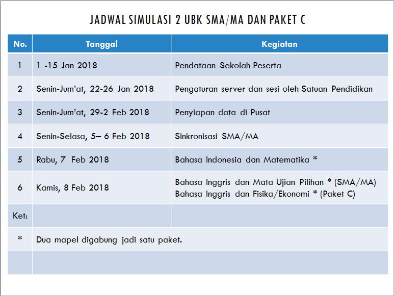 Simulasi ke 2 UNBK 2018